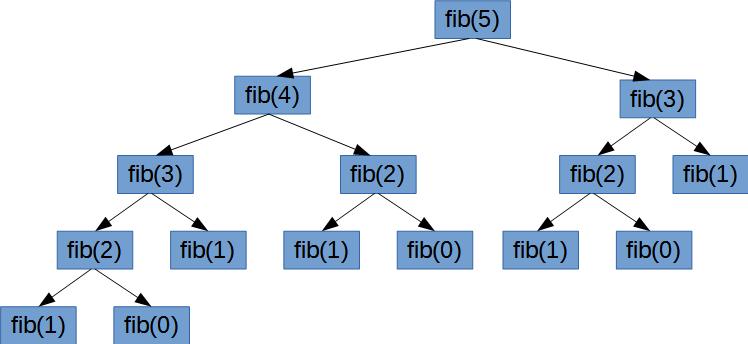 Дерево рекурсивных вызовов при вычислении члена последовательности Фибоначчи