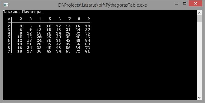 Таблица умножения в виде таблицы Пифагора